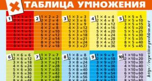 kak-legko-vyuchit-tablicu-umnozheniya