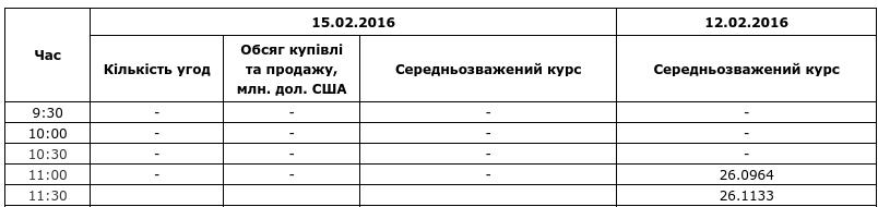 Середньозважений курс за даними НБУ