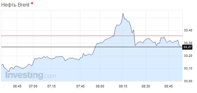 Ціни на нафту знижуються після незначного підйому